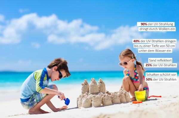 Strand und UV-Strahlen